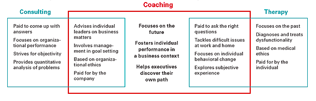 HBR What Coaches Can Do For you - aureliefoucart.com